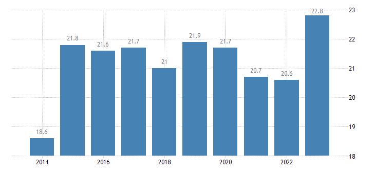 estonia at risk of poverty rate eurostat data