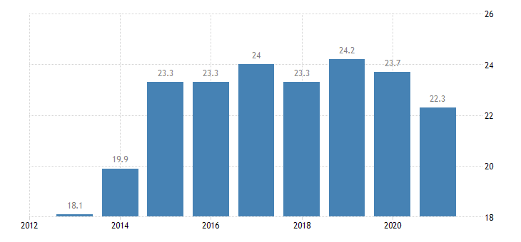 estonia at risk of poverty rate females eurostat data