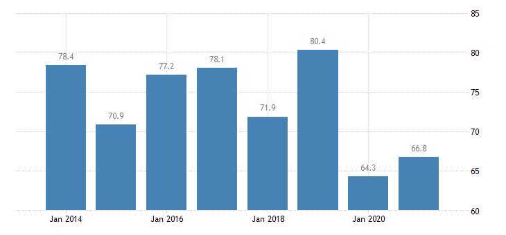 estonia at risk of poverty rate for the population living in quasi jobless households eurostat data