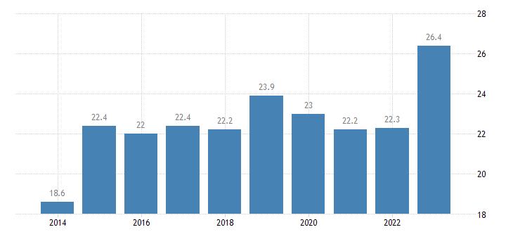estonia at risk of poverty rate population eurostat data