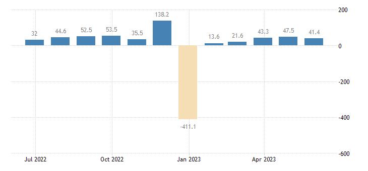 estonia balance of payments capital account eurostat data