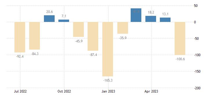 estonia balance of payments current account eurostat data