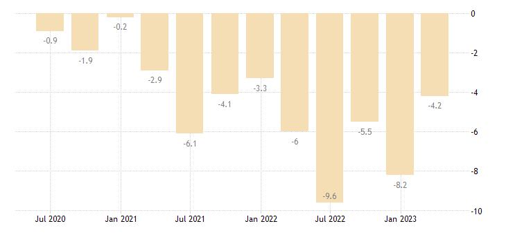 estonia balance of payments current account on goods eurostat data