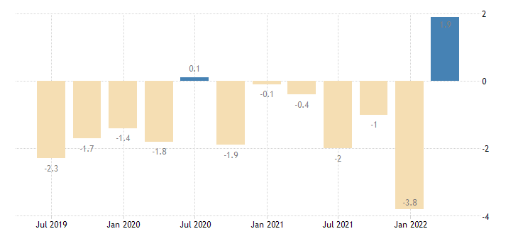 estonia balance of payments current account on primary income eurostat data