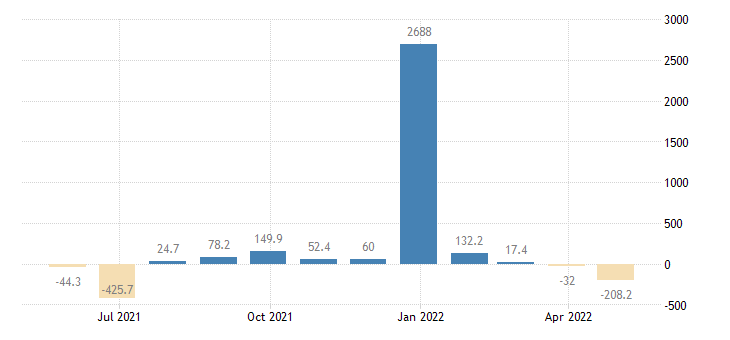estonia balance of payments current capital account eurostat data