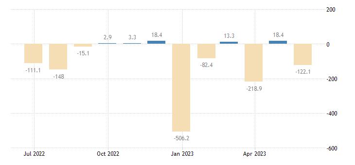 estonia balance of payments financial account eurostat data
