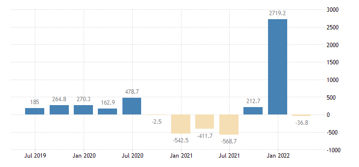 estonia balance of payments financial account net eurostat data