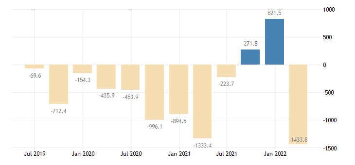 estonia balance of payments financial account net on direct investment eurostat data