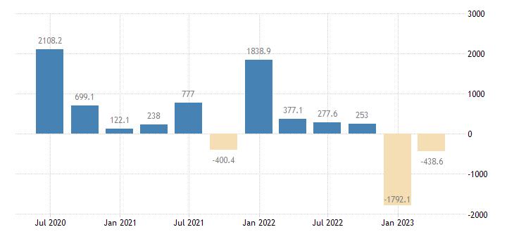 estonia balance of payments financial account net on portfolio investment eurostat data