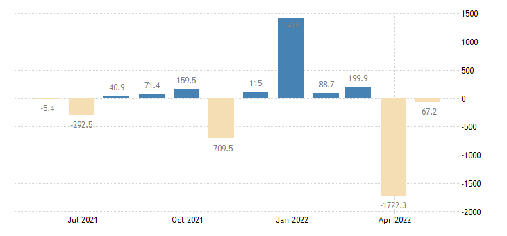 estonia balance of payments financial account on direct investment eurostat data