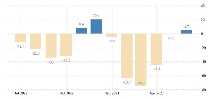 estonia balance of payments financial account on financial derivatives employee stock options eurostat data