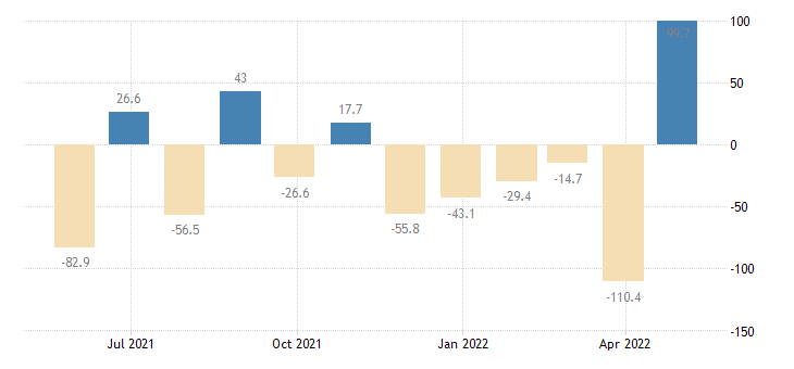 estonia balance of payments financial account on net errors omissions eurostat data
