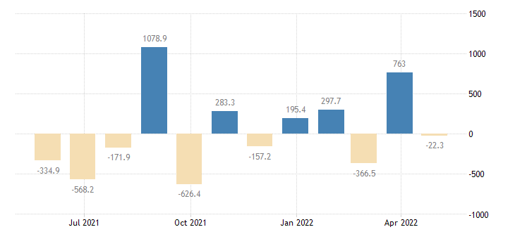 estonia balance of payments financial account on other investment eurostat data
