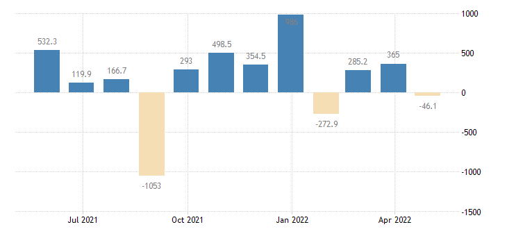estonia balance of payments financial account on portfolio investment eurostat data