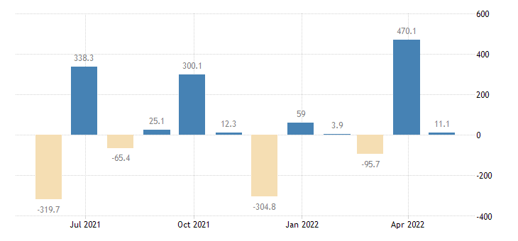 estonia balance of payments financial account on reserve assets eurostat data