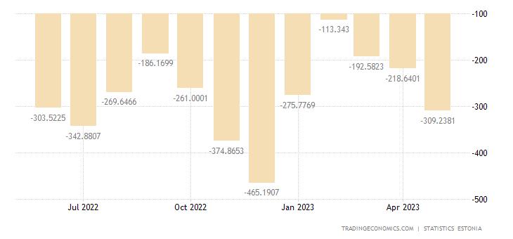 Estonia Balance of Trade