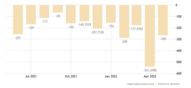 Estonia Balance of Trade