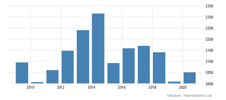 estonia bank accounts per 1000 adults wb data