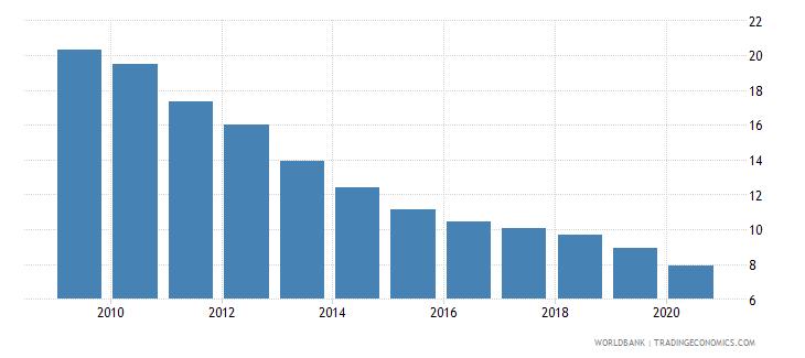 estonia bank branches per 100000 adults wb data