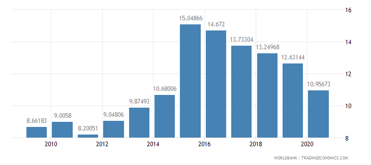 estonia bank capital to assets ratio percent wb data