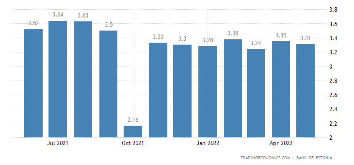 Estonia Bank Lending Rate