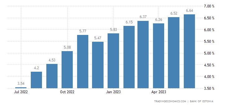 Estonia Bank Lending Rate