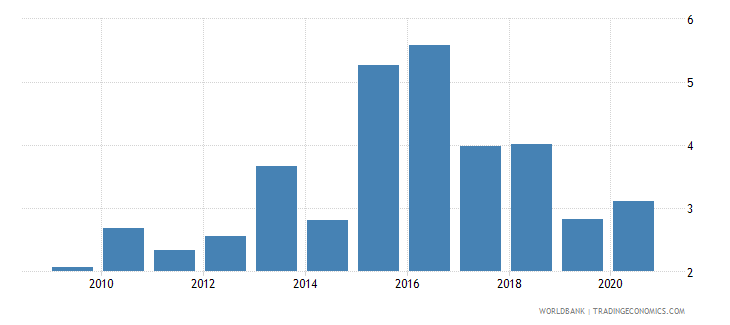 estonia bank net interest margin percent wb data