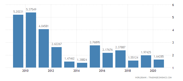 estonia bank nonperfoming loans to total gross loans percent wb data