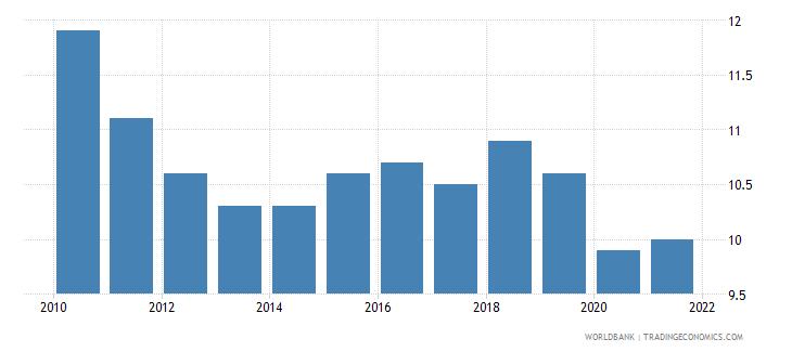 estonia birth rate crude per 1 000 people wb data