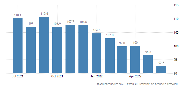 Estonia Business Confidence