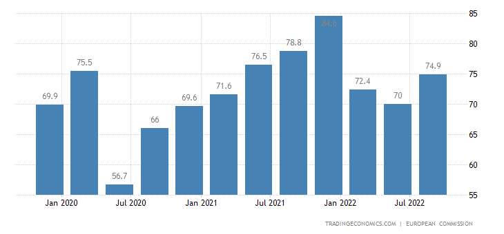 Estonia Capacity Utilization