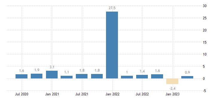 estonia capital account eurostat data