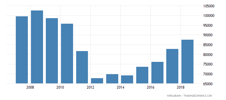 estonia capture fisheries production metric tons wb data