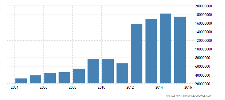 estonia central government debt total current lcu wb data