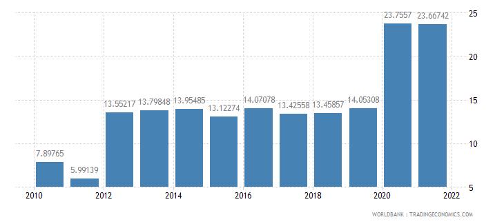 estonia central government debt total percent of gdp wb data