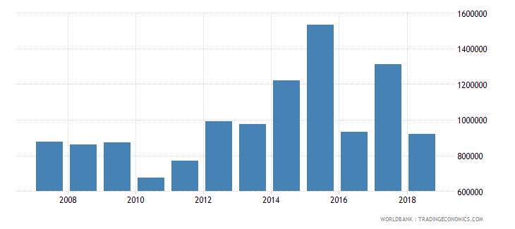 estonia cereal production metric tons wb data
