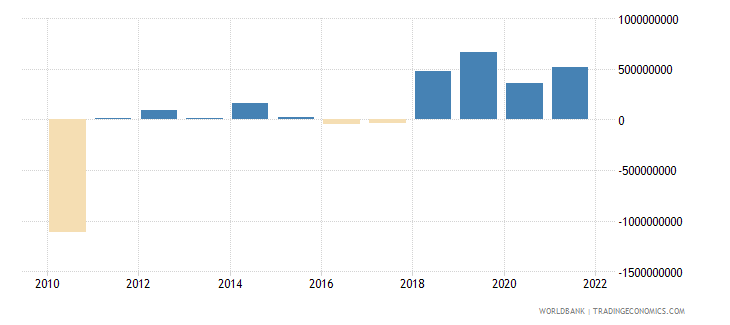 estonia changes in net reserves bop us dollar wb data