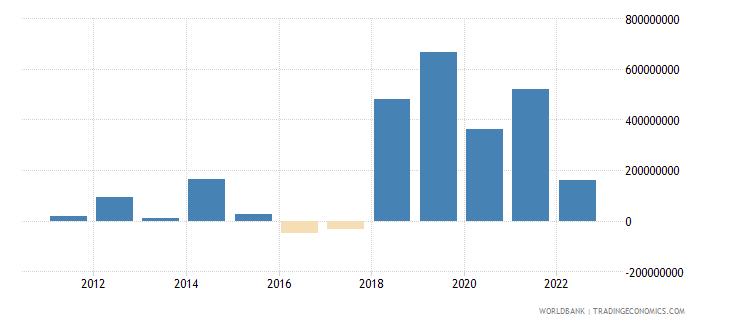 estonia changes in net reserves bop us dollar wb data