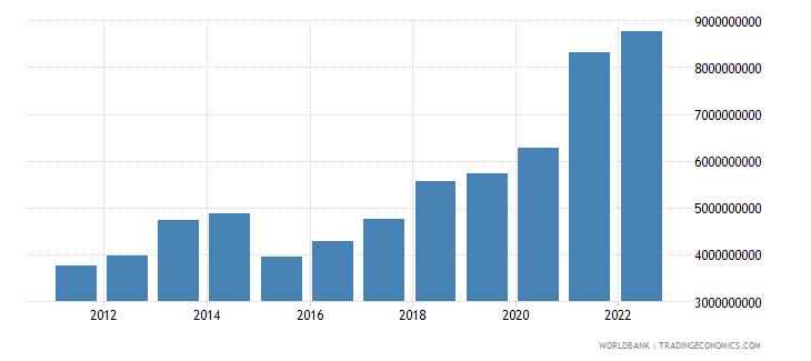 estonia commercial service imports us dollar wb data