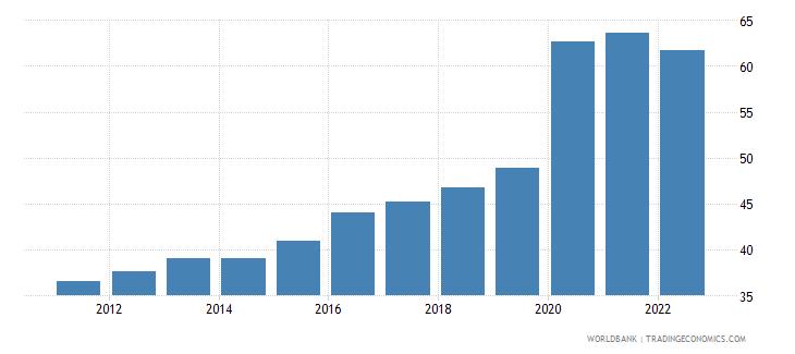 estonia communications computer etc percent of service exports bop wb data