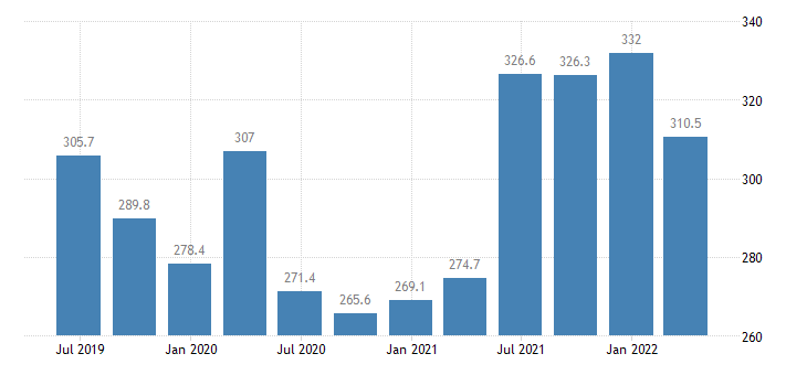 estonia compensation of employees construction eurostat data