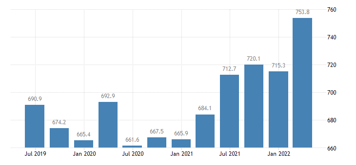 estonia compensation of employees industry except construction eurostat data