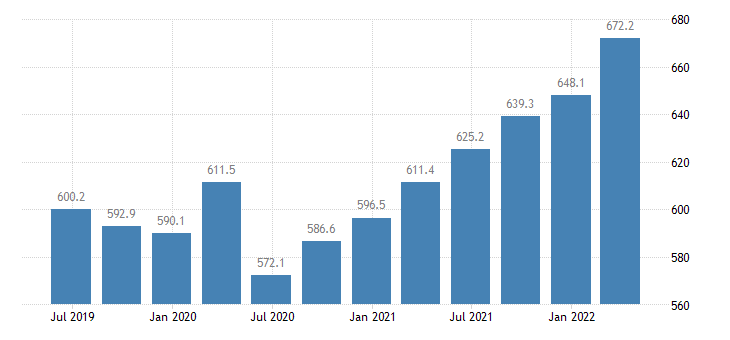 estonia compensation of employees manufacturing eurostat data