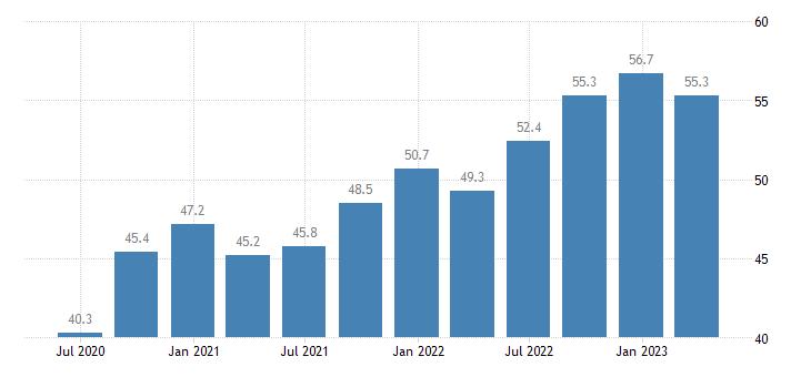 estonia compensation of employees real estate activities eurostat data