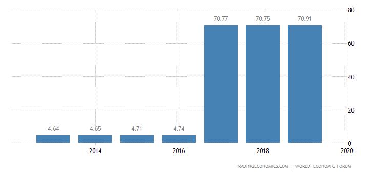 Estonia Competitiveness Index