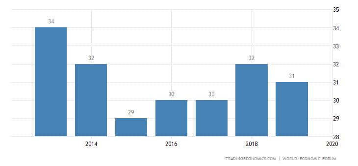 Estonia Competitiveness Rank