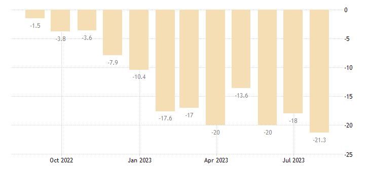 estonia construction confidence indicator eurostat data