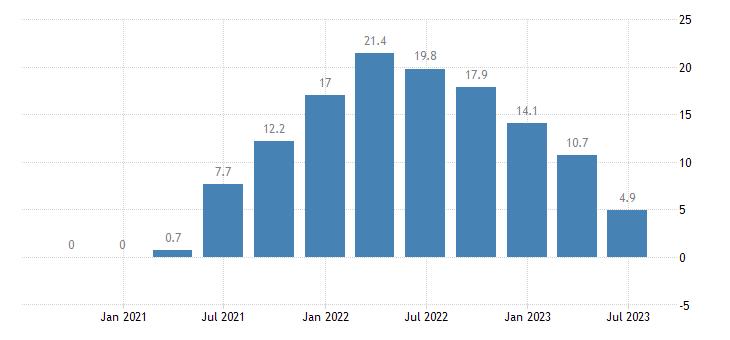 estonia construction cost of new residential buildings eurostat data