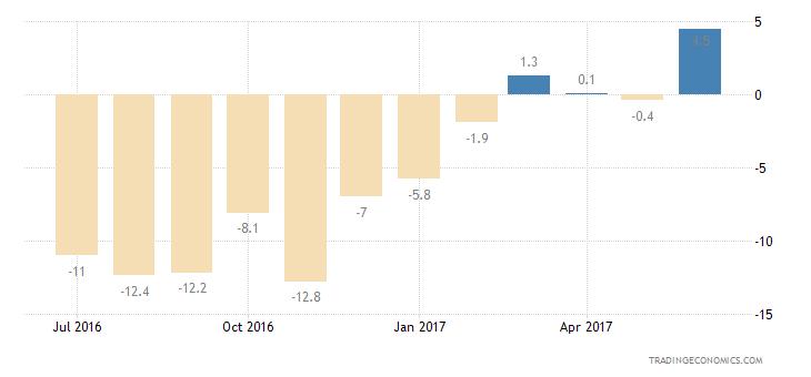 Estonia Consumer Confidence Current Conditions
