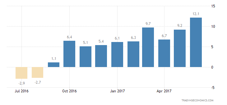 Estonia Consumer Confidence Economic Expectations